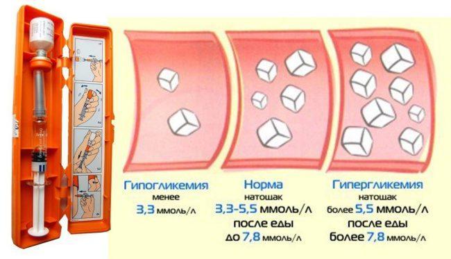 уровень сахаров в крови