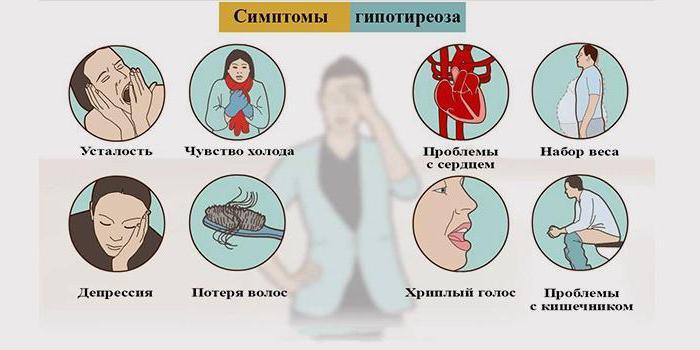 заболевания щитовидной железы гипотиреоз симптомы