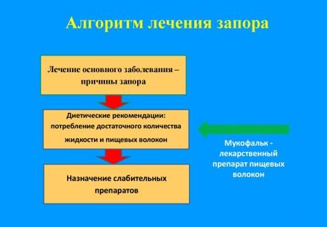 Принципы и алгоритм лечения