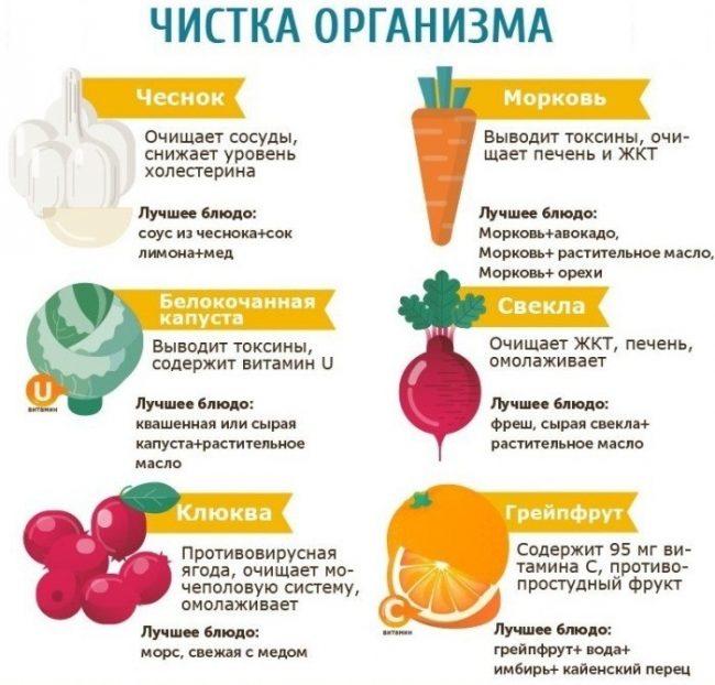 диета при чистке организма