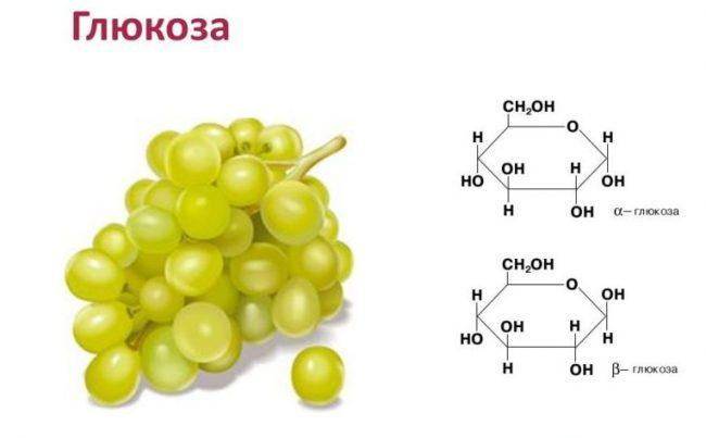 глюкоза - виноградный сахар