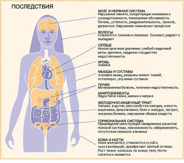 последствия булимии для внешности